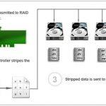 تفاوتهای RAID های نرم افزاری و سخت افزاری