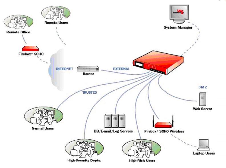 راه-حل-یکپارچه-سازي-مکانیسمهاي-امنیتی-در-قالب-یک-محصول-UTM