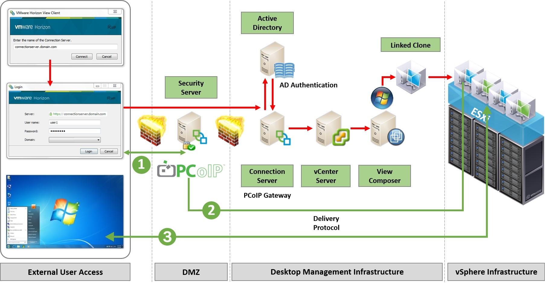 مجازی سازی دسکتاپ ها با نرم افزار VMware View Horizon 6