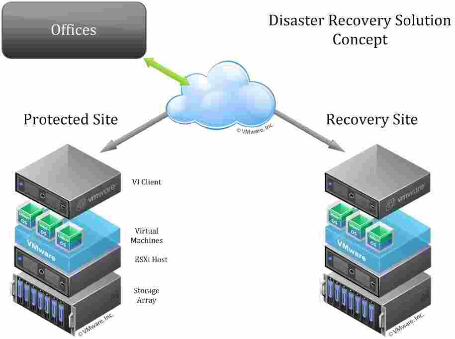 Disaster-Recovery-SRM-VMware-سایت-پشتیبان