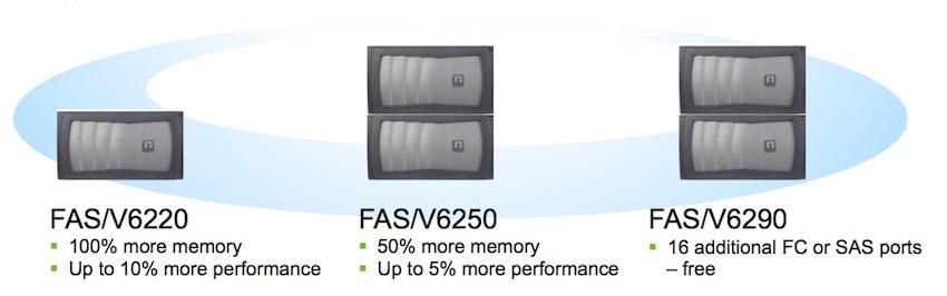 NetApp-FASV6200-Updates-استوریج