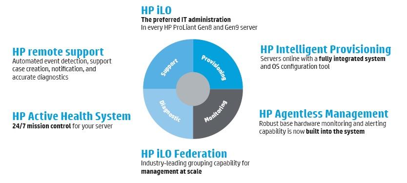 iLO-HP-Server-مدیریت-سرور-از-طریق