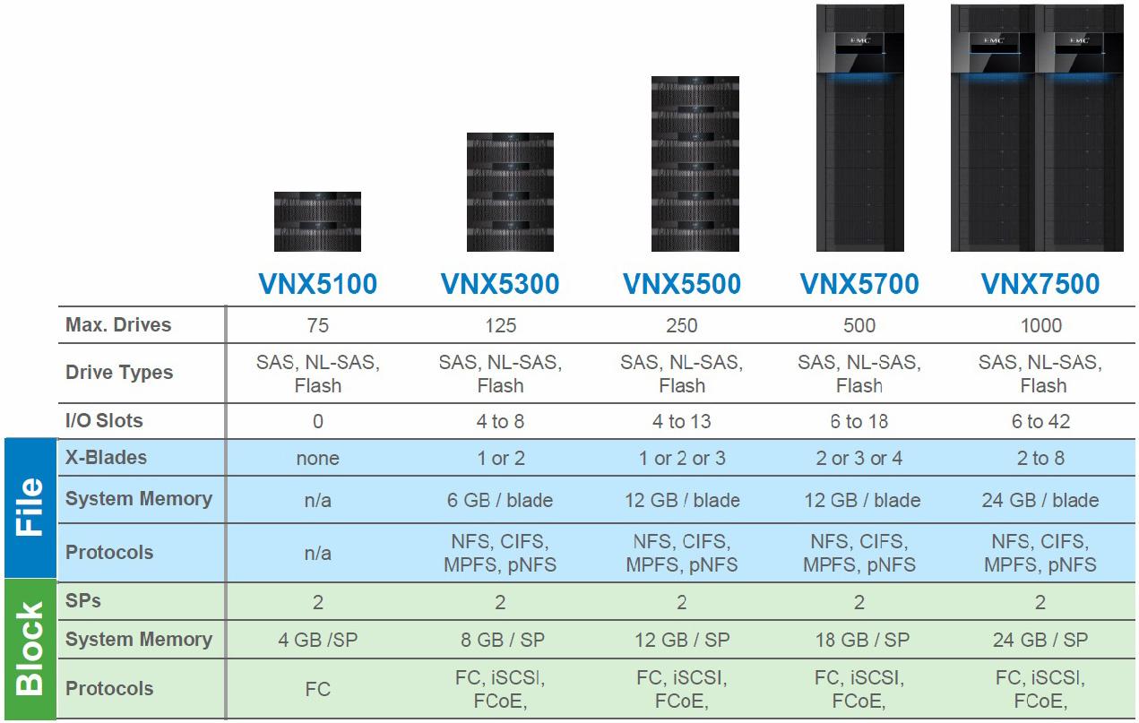 استوریج-EMC-VNX5100-قیمت