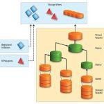 مجازی سازی EMC VPLEX
