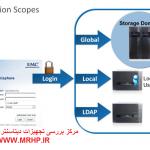 سطوح کاربری استوریج EMC