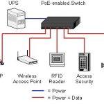تکنولوژی POE و مزایای آن