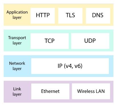 پروتکل های شبکه و انواع آن