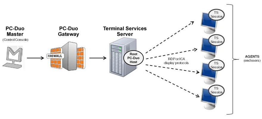 تنظیمات-اولیه-Terminal-Services