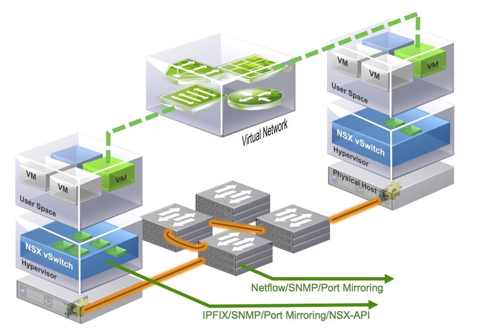 سرویس های مجازی سازی VMware