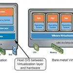 دلایل استفاده از VMware