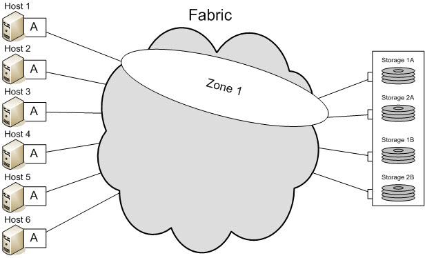 مفاهیم SAN Zoning و کاربرد آن