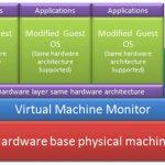 تعاریف Full Virtualization و Para Virtualization , OS-level virtualization