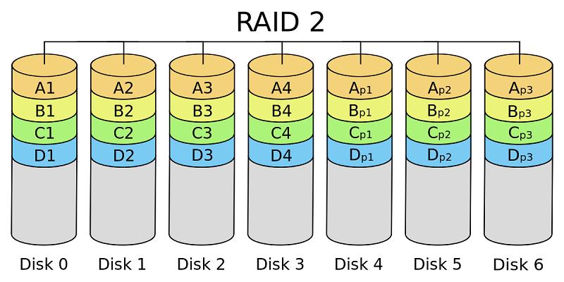 مزایا و معایب انواع RAID