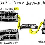مقدمه ای بر SQL Server Cluster