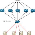 معرفی میدانی GLBP – Gateway Load Balancing Protocol
