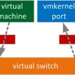 کنترل پهنای باند vMotion در حالت Multi-NIC با استفاده از Traffic Shaping