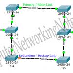 راه اندازی پروتکل Spanning Tree