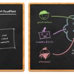 سرویس cloudlfare و افزایش سرعت و امنیت سایت