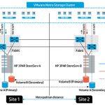 افزایش قابلیتهای Peer Persistence و Automatic Failover در استوریج 3PAR StoreServ
