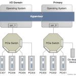 نحوه ایجاد یک I/O Domain در SUN SPARC