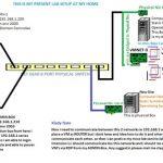 استفاده از ماشین مجازی VMware به عنوان LAN Router