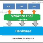سئوالات متداول در مورد VMware vSphere