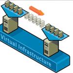 توصیه هایی در خصوص انتخاب نرم افزار بکاپ گیری از Hyper-V و VMware Hypervisor