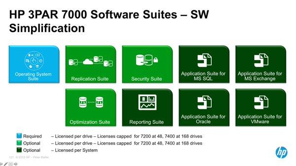 نرم-افزارهای-استوریج-های-HPE-3PAR-StoreServ
