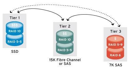 مفهوم Automated Storage Tiering AST
