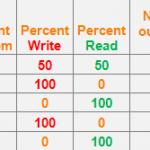 نرم افزار تخمین IOPS برای استوریج