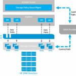 پیاده سازی VMware Virtual Volume ها در استوریج HP 3PAR StoreServ
