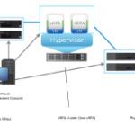 معرفی نرم افزار EMC RecoverPoint