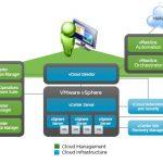 سرویسهای Virtual Center