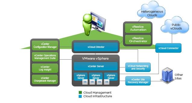 سرویسهای-Virtual-Center
