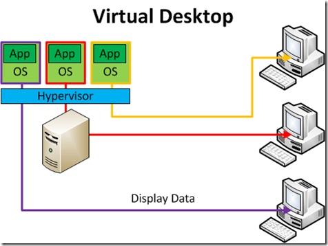 مجازی سازی دسکتاپ چیست