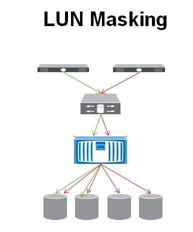 مفهوم LUN masking