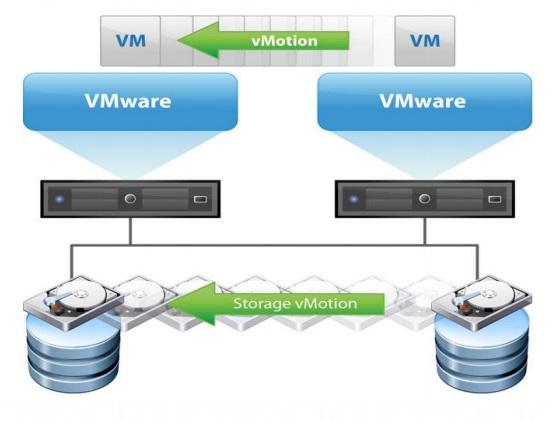 مفهوم-Storage-vMotion