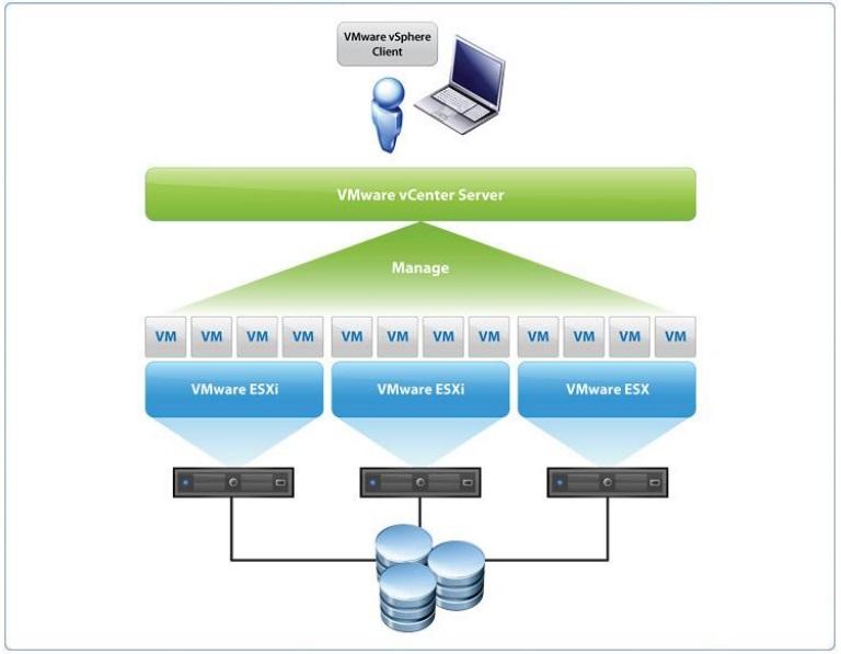 مفهوم-vCenter-Server