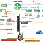طراحی NSX Lab و راه اندازی NSX Manager