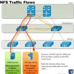 لزوم استفاده از VMkernel Port برای NFS