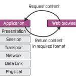 لایه Application در شبکه
