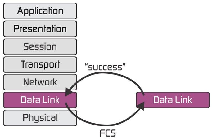 لایه Data Link در شبکه