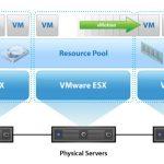 مفهوم Load Balancing در VMware