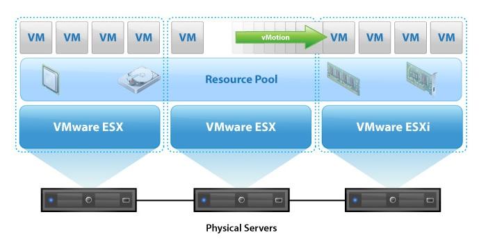 مفهوم-Load-Balancing-در-VMware