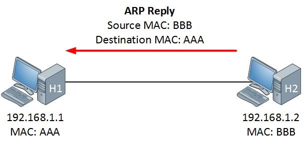 مفهوم پروتکل ARP