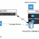 نحوه Migrate کردن سرور vCenter به SimpliVity DVP