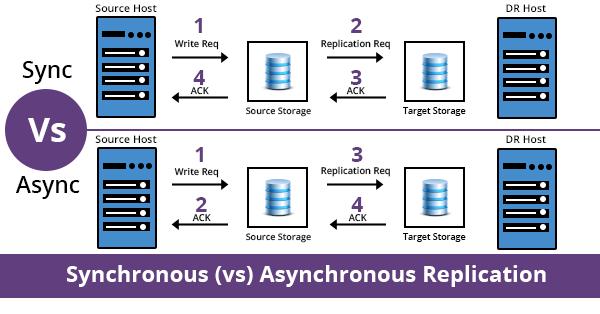 مفهوم asynchronous replication