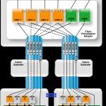 طراحی Cisco UCS و VMware vSwitch با 10GE سیسکو