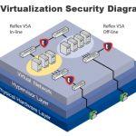 امنیت در مجازی سازی و رایانش ابری