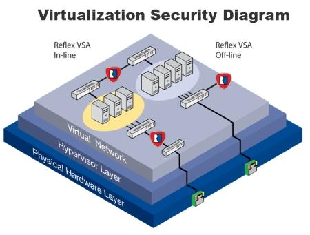 امنیت-در-مجازی-سازی-و-رایانش-ابری